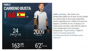 Pablo Carreno-Busta improved from 654 in the world to number 64, but had a difficult year in 2015
