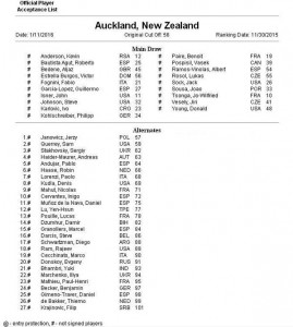 Entry list Auckland 2016