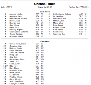 Entry list Chennai 2016