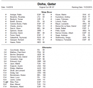 Entry list Doha 2016