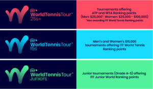 ITF World Tennis Tour Structure