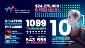 ITF World Tennis Tour 2019 Key numbers